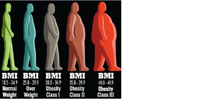 Pencegahan, Penatalaksanaan dan Pengukuran Obesitas