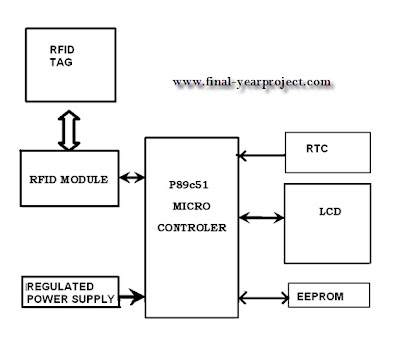 circuit diagram for based rfid based shopping trolley Is in shopping the customers face the problems regarding the wastage of unnecessary time at the counters for bill an improvement is required in the billing system this is the block diagram of the automatic billing trolley in this system, the arduino nano is attached to a rfid reader, the lcd, rf transmitter,.