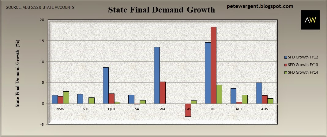 State final demand growth