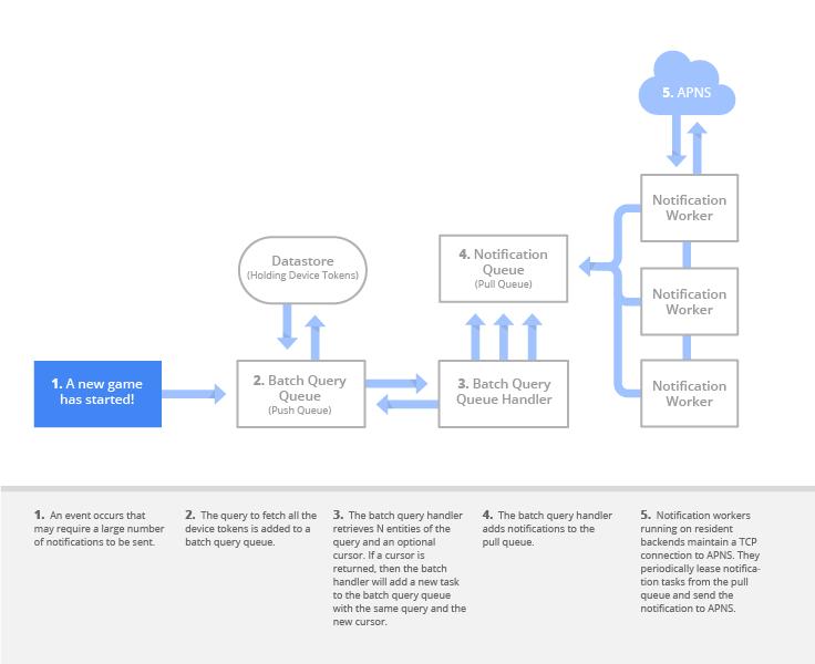 Google Cloud Platform Blog  Google App Engine Takes The Pain Out Of Sending Ios Push Notifications