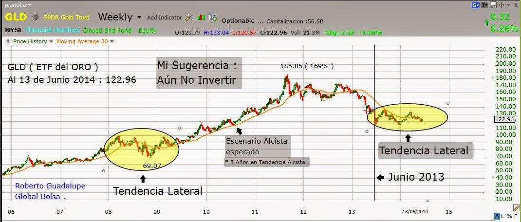 http://www.global-bolsa.com/index.php/articulos/item/1694-tendencia-del-oro-por-roberto-guadalupe