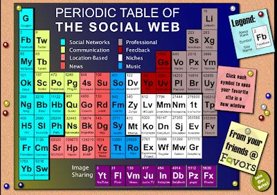 Написание обзоров за деньги. Периодическая система социальных сетей. Прикольно об Интернете.