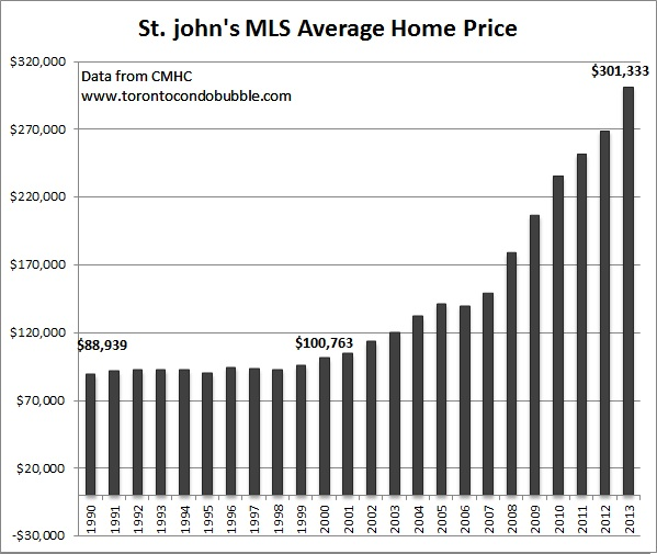 st.john average home price graph