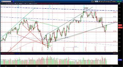 Short ES (e-mini S&P 500) - Дневной график