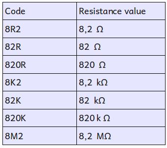 Code-printed-on-resistors-table