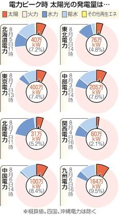 地域別では、太陽光の発電量は東京電力管内が四百万キロワットと最も多かったが、発電割合では九州電力管内が9・5%と最も高かった。九州では今夏、ピークが通常とは異なり、日射量が減り始める午後四時だった。もしピークが一般的な昼前後であれば、発電量は二~三倍だった可能性が高い。
