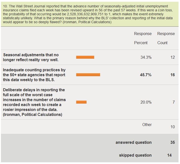 Hudson Institute Quarterly Survey of Economics Bloggers 2012-Q2, Question 10 Results