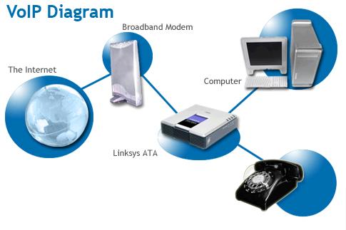 Pengertian dan cara kerja voip diagram rangkaian operasi komunikasi diagram voip ccuart Gallery