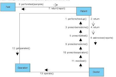 UML Collaboration Diagram for Treatment at Hospital