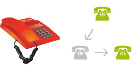 PLDT Landline Call Forwarding Activation and Deactivation Steps
