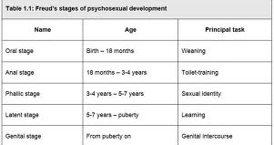 Developmental sequence of sigmund freud psychosexual stages