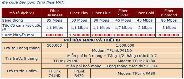 Đăng Ký Lắp Đặt Internet FPT Phường Phú Mỹ 4