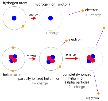 how to make a partial energy level diagram for hydrogen
