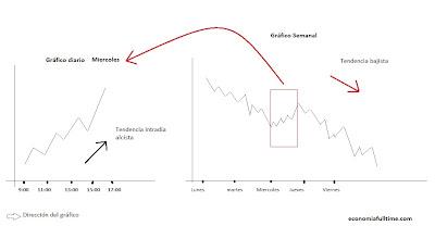 horizonte-temporal-gráfico-bolsa