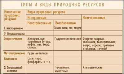 характеристика географического месторасположения и природно-ресурсного потенциала красноярского края #4