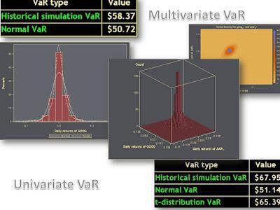 Macros for nonparametric VaRs