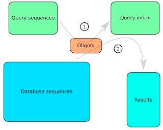 FindSim schematics