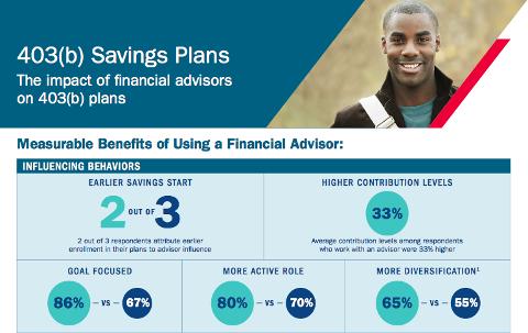Les bénéfices d'un conseiller financier