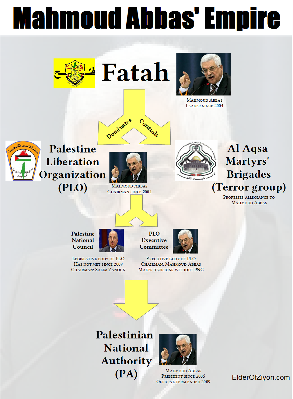 an analysis of the relationship between israel and the palestine liberation organization Long overdue: alternatives to the paris protocol the palestine liberation organization and the parameters for the economic relationship between israel.