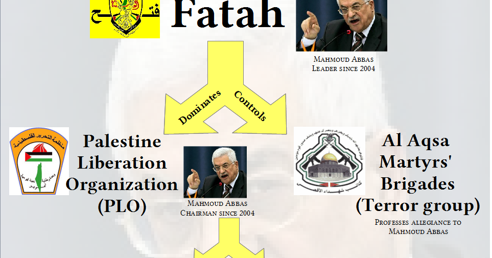what is the relationship between hamas and fatah