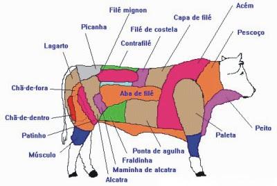 La mejor carne Argentina, fotos. post no apto - Off-topic - Taringa! 6