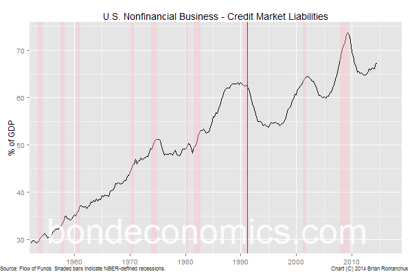 Chart: Nonfinancial Credit Market Liabilities
