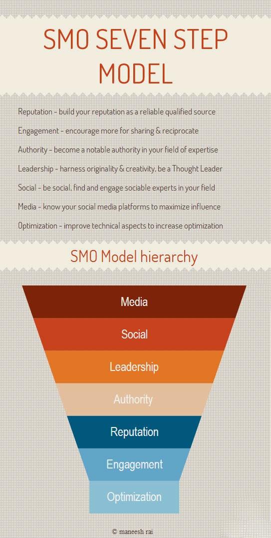 SMO 7 Step Model
