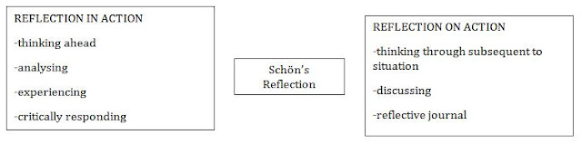 comparisons between edgar schon gibbs framework for reflection Framework 2: gibbs reflective cycle guided reflection: a framework to facilitate and assess reflective practice within the discipline of physiotherapy.