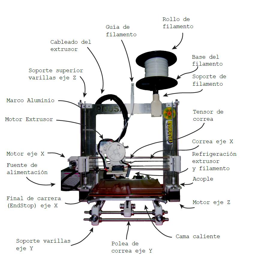 Ingenio triana diagrama de la impresora 3d prusa i3 for Videos de impresoras 3d