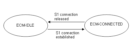 Fig. 4. ECM state model in MME