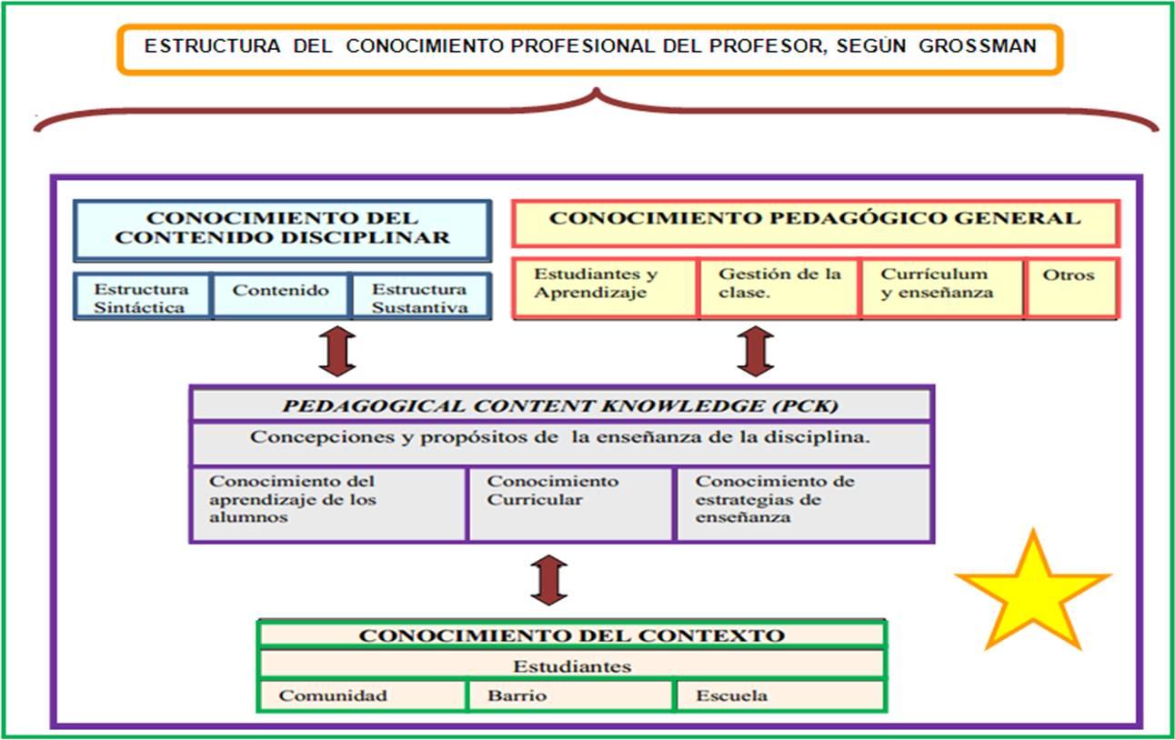 Con Ciencia para la Vida: Lucía More-Conocimiento Didáctico del ...