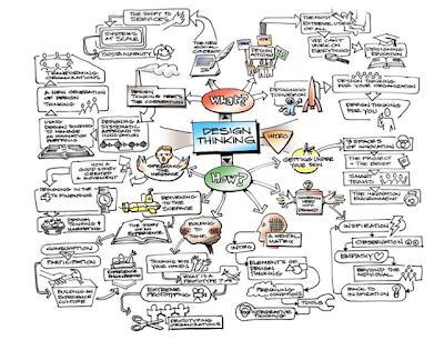 從事設計思考時常用的概念發想工具