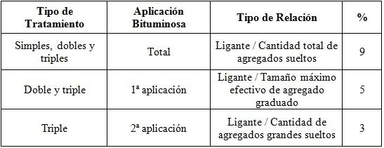 Porcentaje de Ligante para Diferentes Relaciones