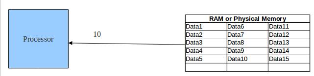 understanding cache memory