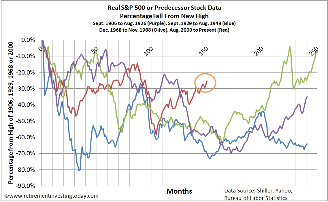 A Comparison of US Severe S&P 500 Bear Markets