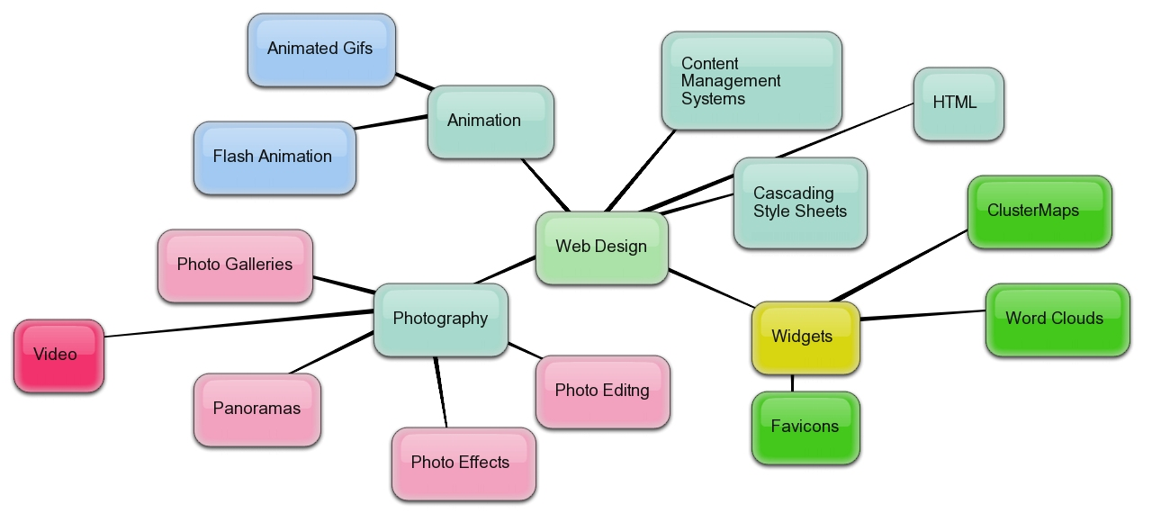 web designing use of mind mapping tools - Concept Map Web