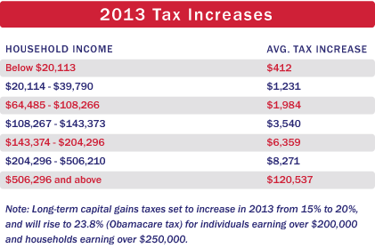 Troy Corman On Texas Real Estate: The 2013 Tax Hike. How Real Estate