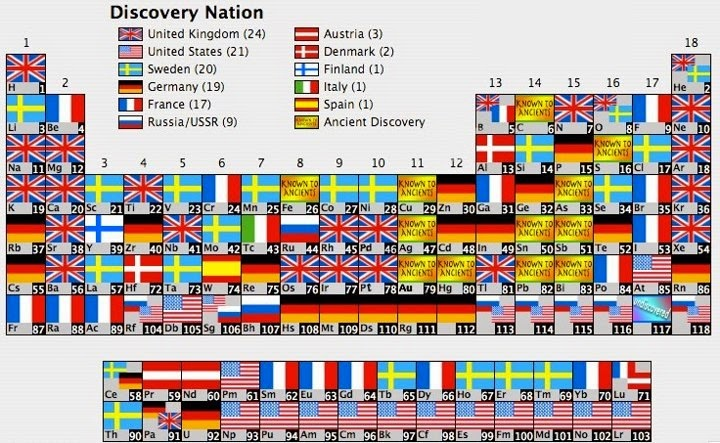 periodic table of elements with nationality discovery toda la mitologa elementos tabla peridica qumicos origen nombre - Tabla Periodica Delos Elementos Quimicos Lista