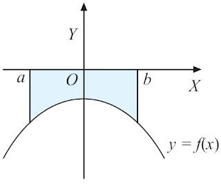 luas daerah pada bidang Cartesius yang dibatasi oleh kurva y = f(x), sumbu X, garis x = a, dan garis x = b