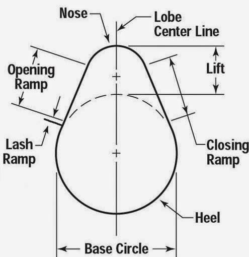 Camshaft lobe basics