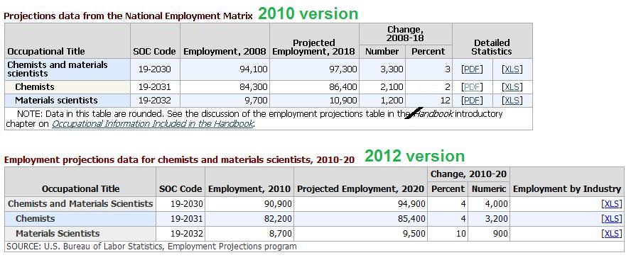 Chemjobber: Bureau of Labor Statistics projects 4% chemist job ...