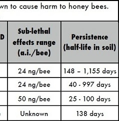 Honeybee concentrations for death.