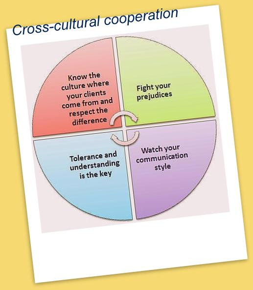 motivation cross cultural essay Read this essay on cross cultural motivation come browse our large digital warehouse of free sample essays get the knowledge you need in cross-cultural communication the part where we want to focus on this research is how people communicate and do business internationally, how.