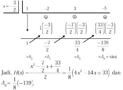 cara Horner untuk x = – 3/2 diperoleh skema