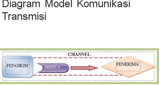 Model model komunikasi communication portal kelemahan model transmisi komunikasi ccuart
