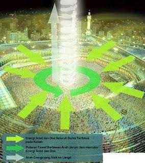 Islam Arab Mekah Madinah Haji Kiblat Sembahyang Sujud Hukum Agama Dosa