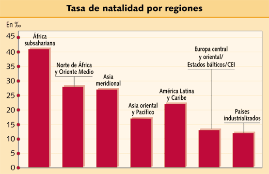 indices natalidad: