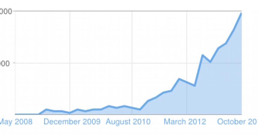 Cara Mudah Meningkatkan Pageview dan Pengunjung Blog Baru Dengan Cepat