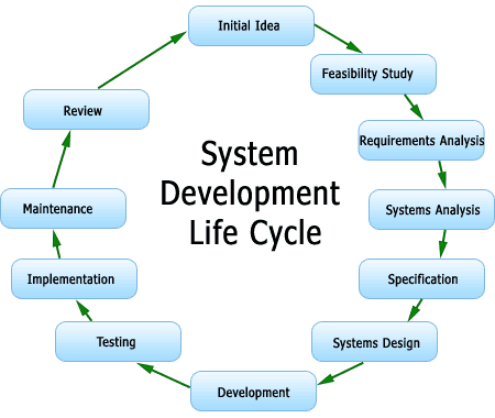 analysis activities for system development