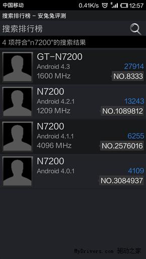 GT-N7200 AnTuTu Score